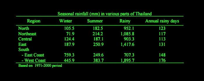Weather, Climate, and Rainfall in Thailand