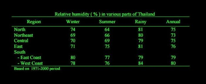 Weather, Climate and Relative Humidity in Thailand