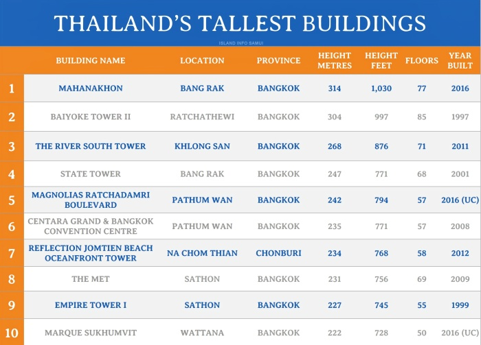 THAILANDS TALLEST BUILDINGS
