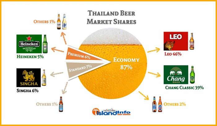 thailand-thai-beer-beer-market-shares-category-volume-value-economy-standard-premium-leo-chang-classic-singha-heineken-2016-2017-2015-annual